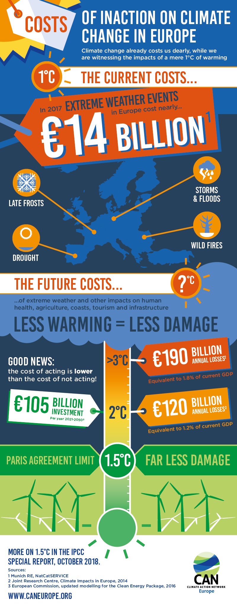 Costs of Inaction Infographic v4